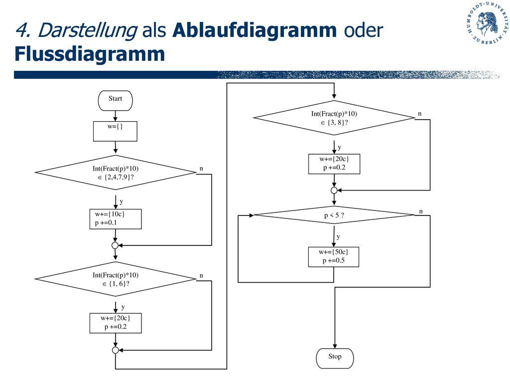 4. Darstellung als Ablaufdiagramm oder Flussdiagramm