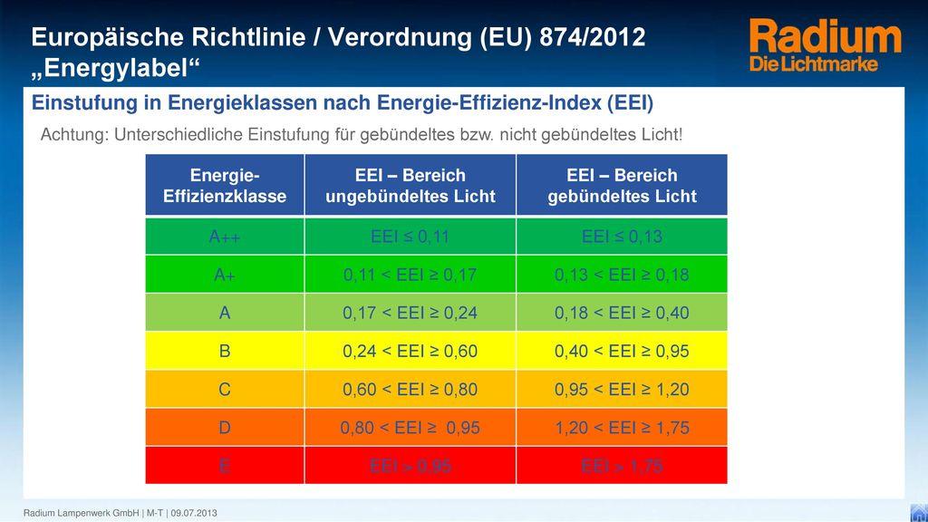 Einstufung in Energieklassen nach Energie-Effizienz-Index (EEI)