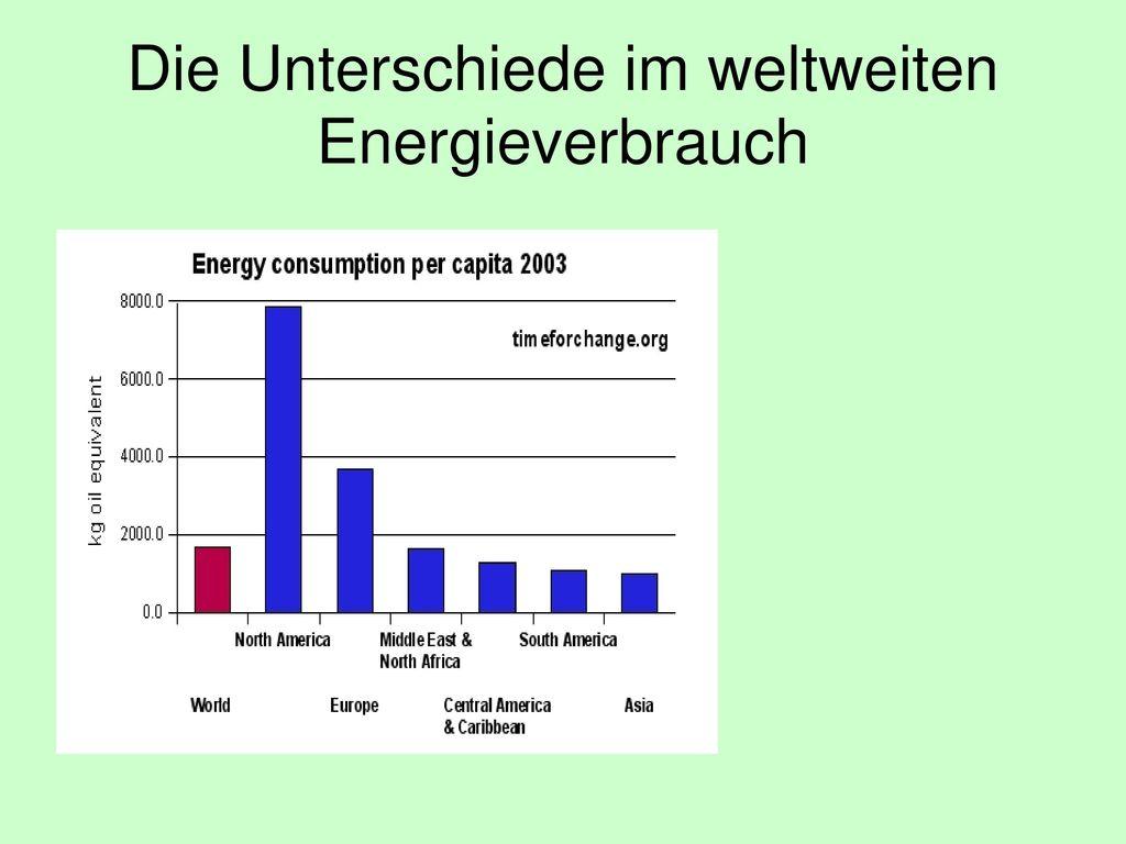 Die Unterschiede im weltweiten Energieverbrauch