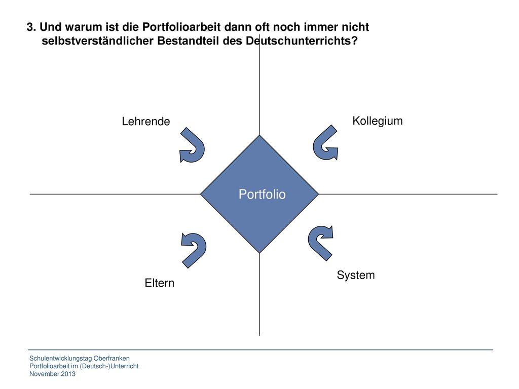 3. Und warum ist die Portfolioarbeit dann oft noch immer nicht selbstverständlicher Bestandteil des Deutschunterrichts