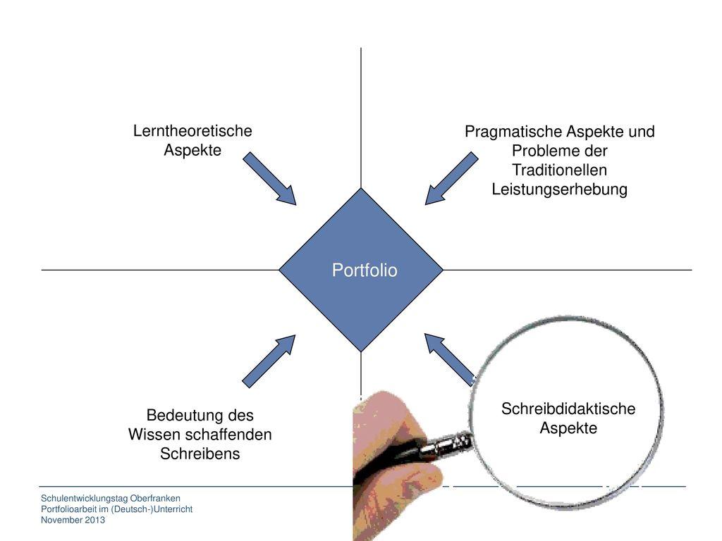 Portfolio Lerntheoretische Pragmatische Aspekte und Probleme der