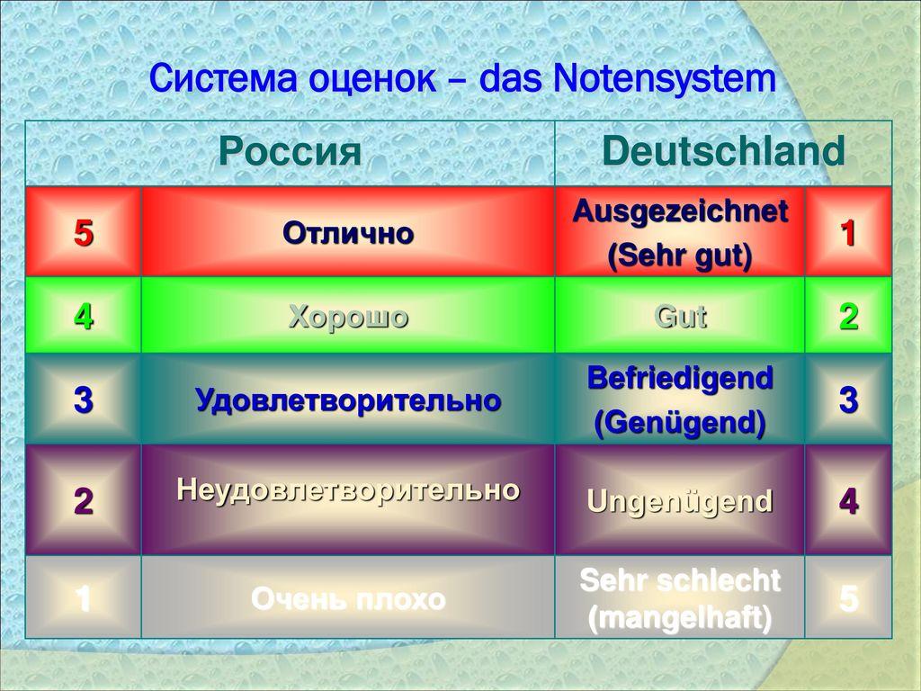 Система оценок – das Notensystem