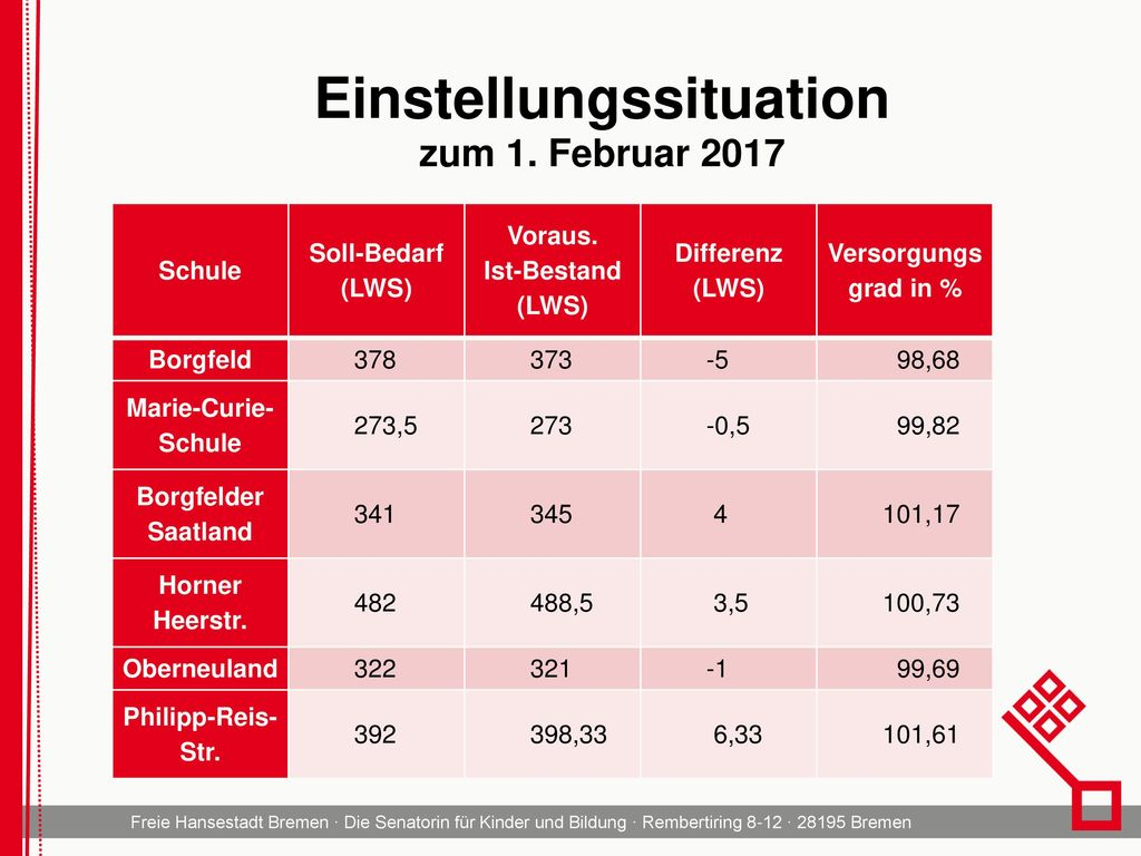 Einstellungssituation zum 1. Februar 2017