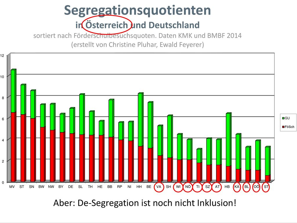 Segregations- und SPF-Quotient