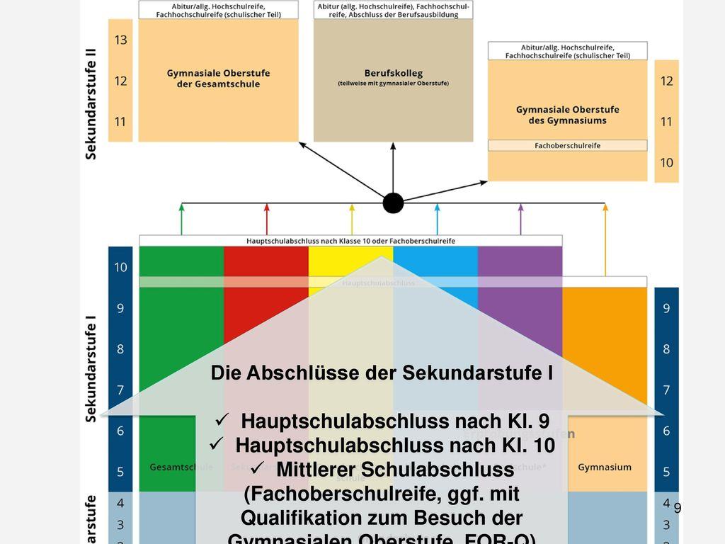Die Abschlüsse der Sekundarstufe I Hauptschulabschluss nach Kl. 9
