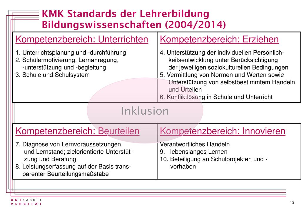 KMK Standards der Lehrerbildung Bildungswissenschaften (2004/2014)