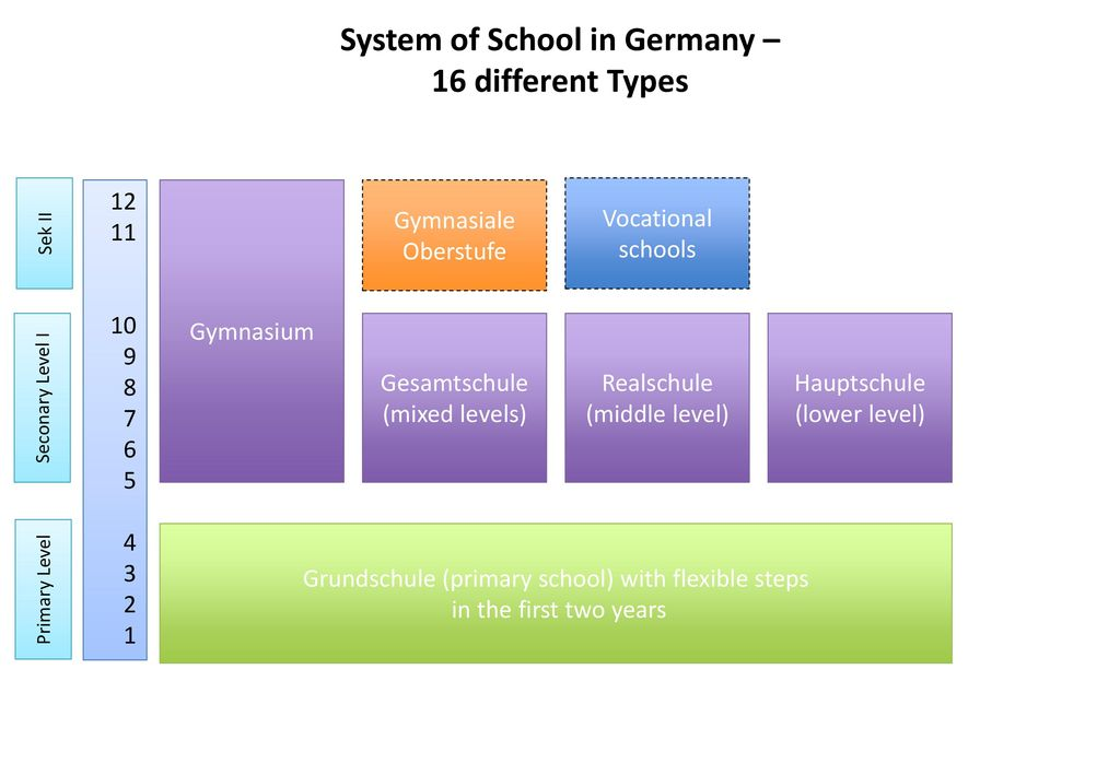 System of School in Germany – 16 different Types