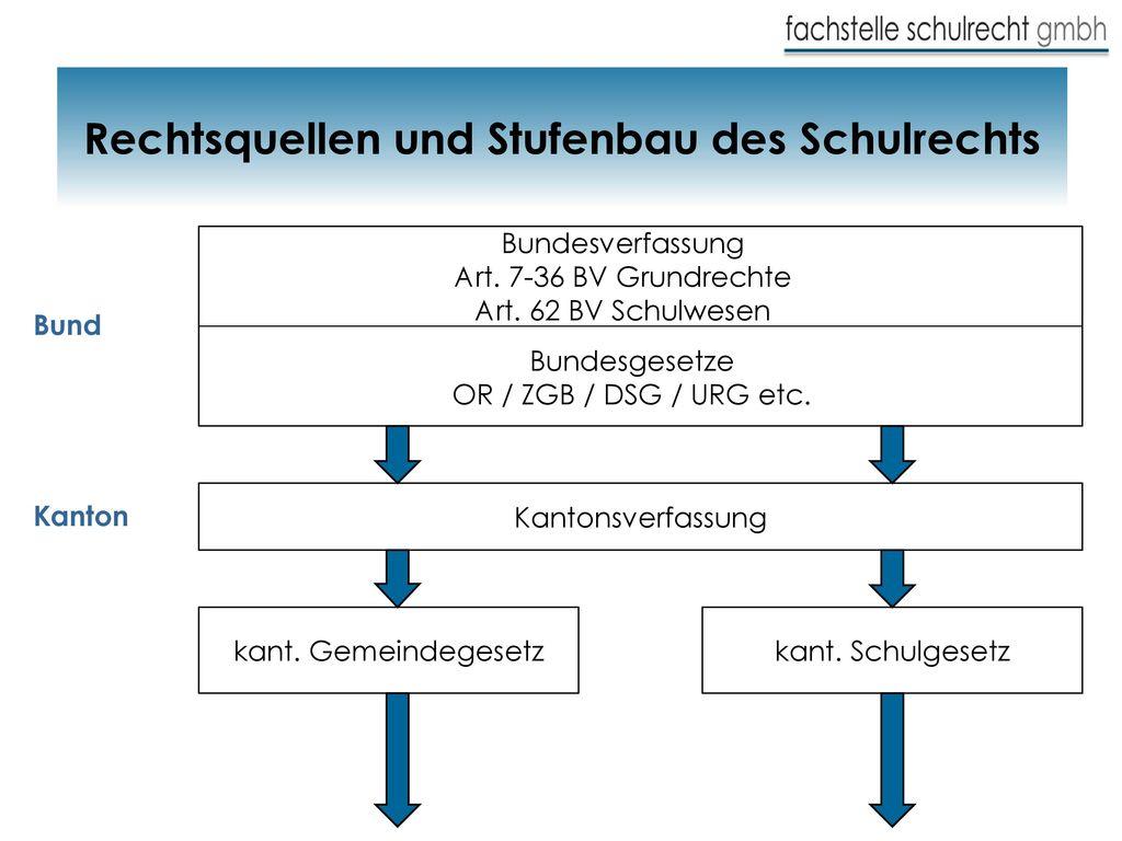 Rechtsquellen und Stufenbau des Schulrechts