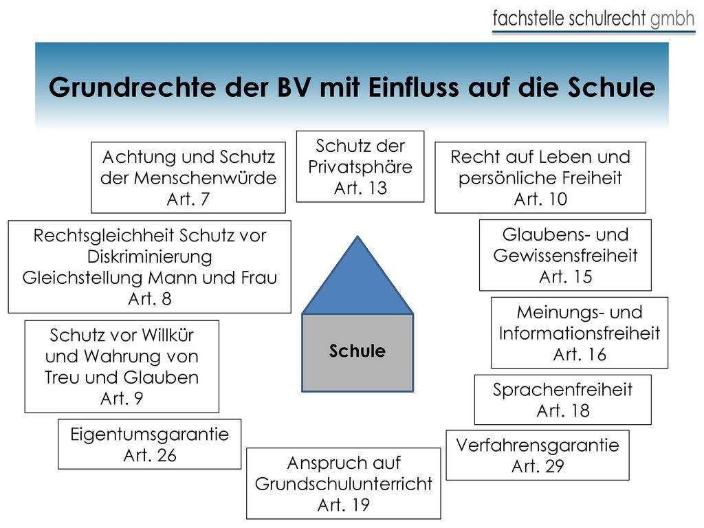 Grundrechte der BV mit Einfluss auf die Schule