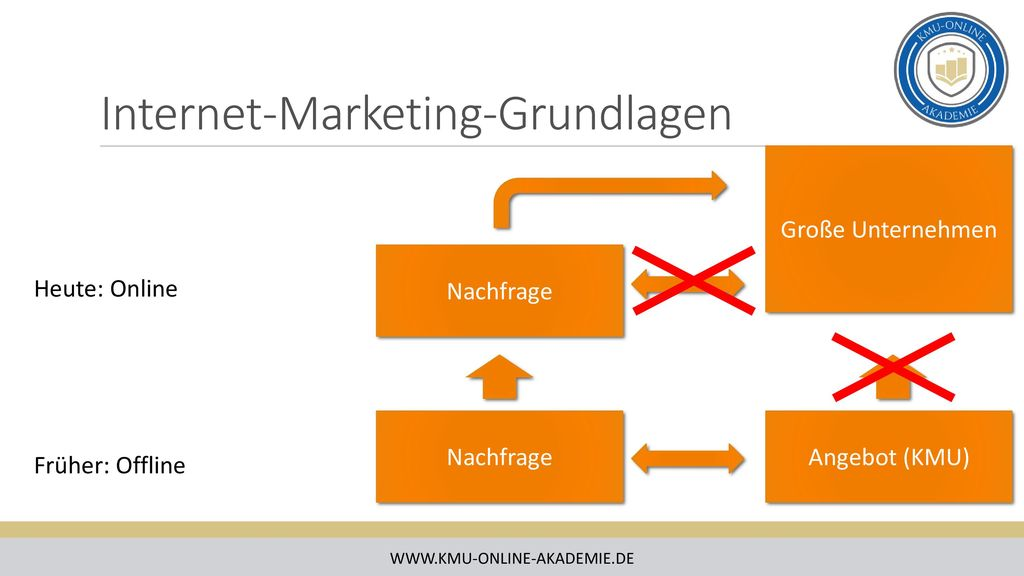 Internet-Marketing-Grundlagen