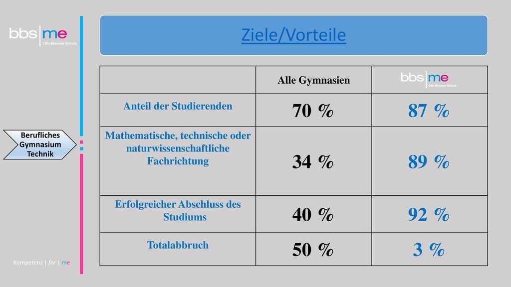 Ziele/Vorteile 70 % 87 % 34 % 89 % 40 % 92 % 50 % 3 % Alle Gymnasien