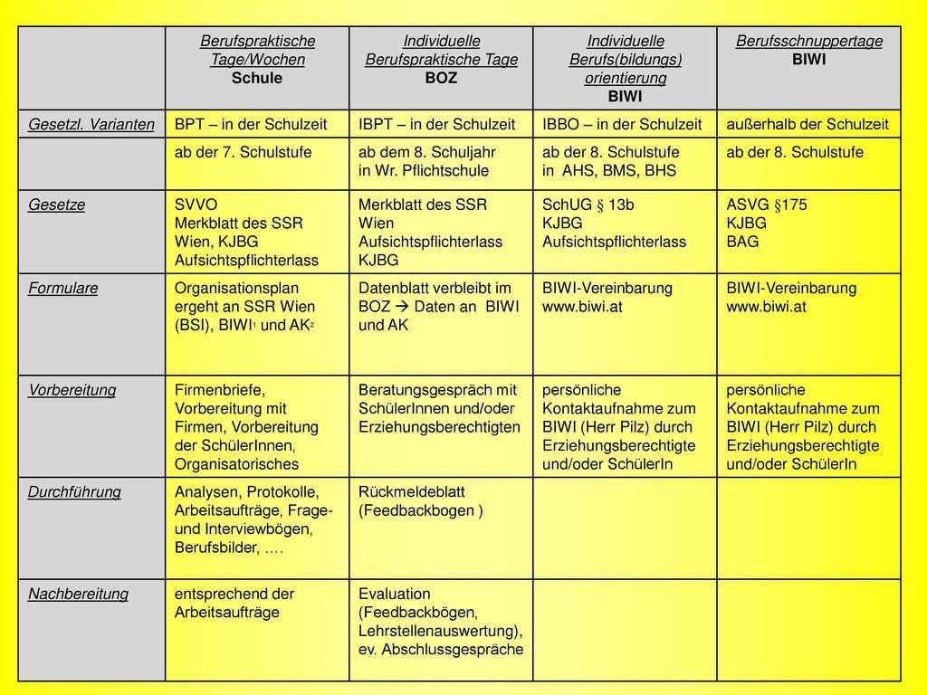 Berufspraktische Tage/Wochen Schule Individuelle Berufspraktische Tage