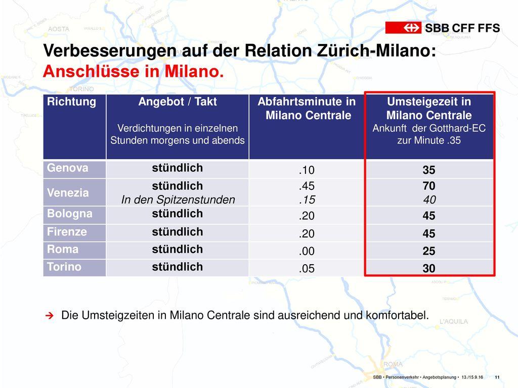Verbesserungen auf der Relation Zürich-Milano: Anschlüsse in Milano.