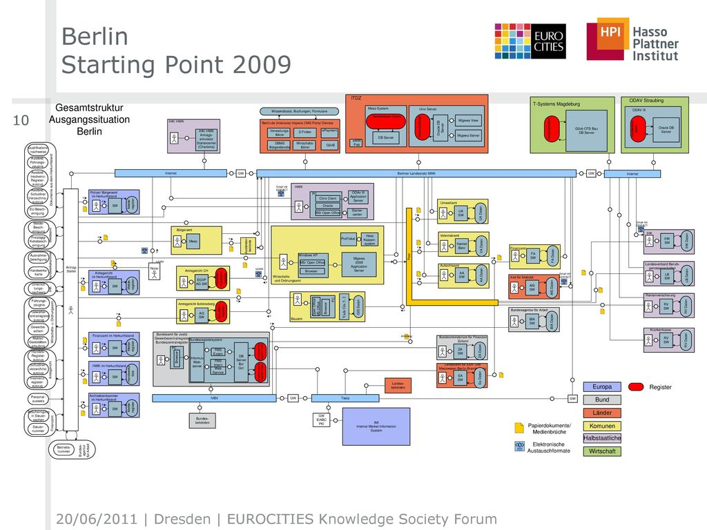 Berlin Starting Point 2009 10 20/06/2011 | Dresden | EUROCITIES Knowledge Society Forum