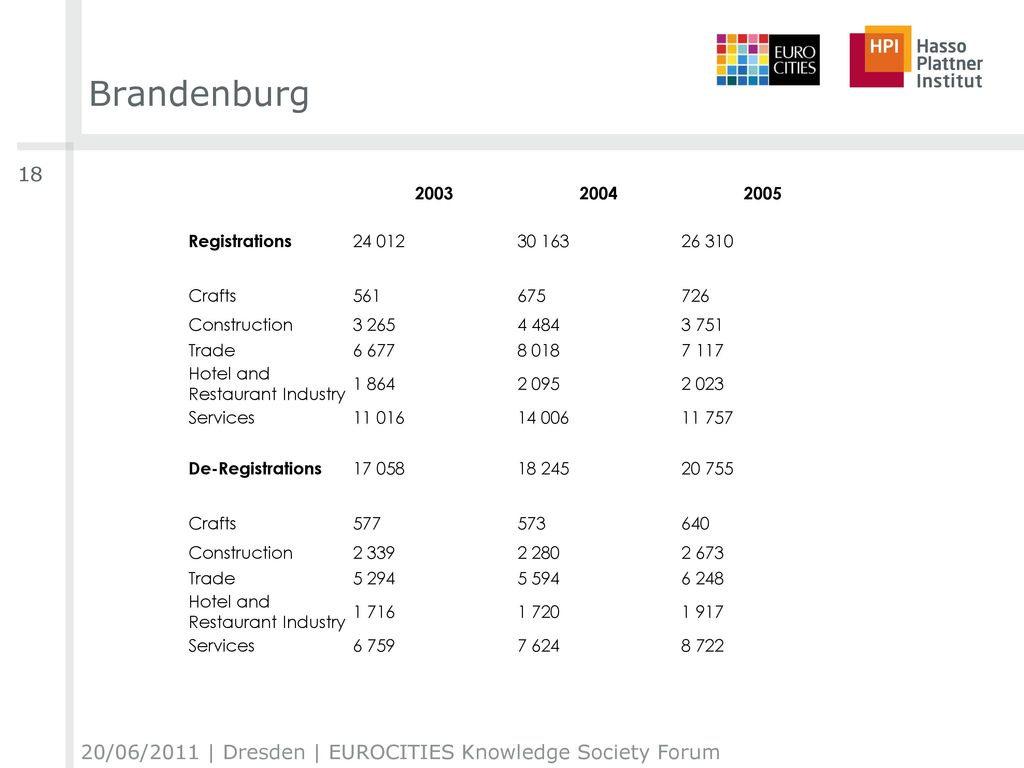 Brandenburg 20/06/2011 | Dresden | EUROCITIES Knowledge Society Forum
