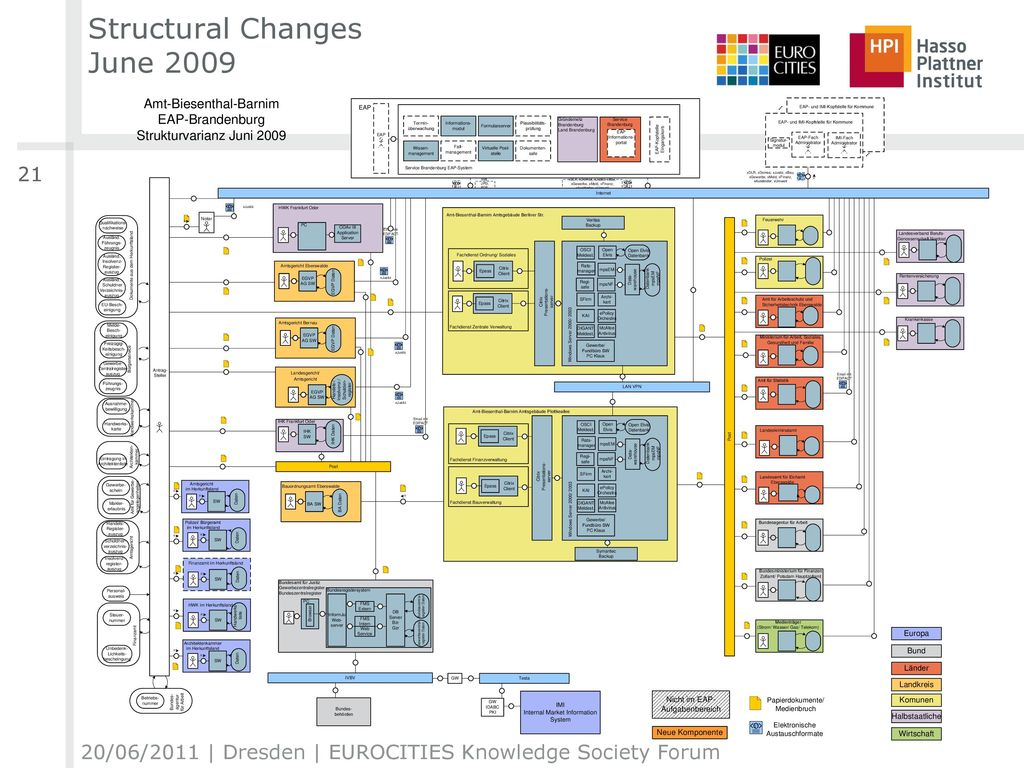 Structural Changes June 2009