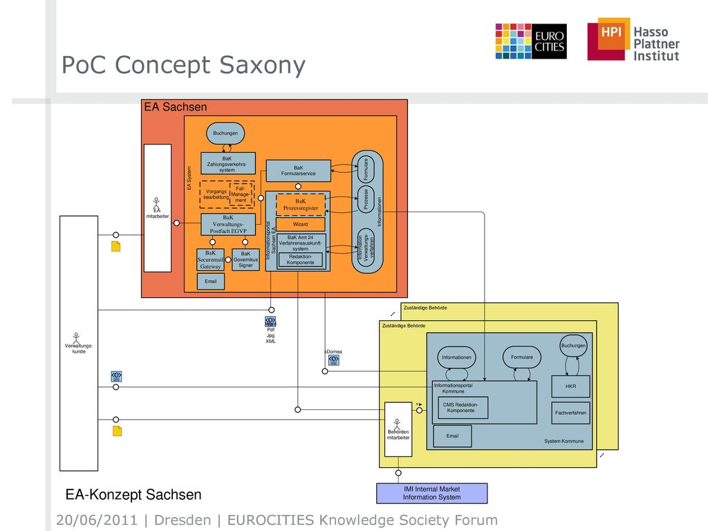 PoC Concept Saxony 20/06/2011 | Dresden | EUROCITIES Knowledge Society Forum