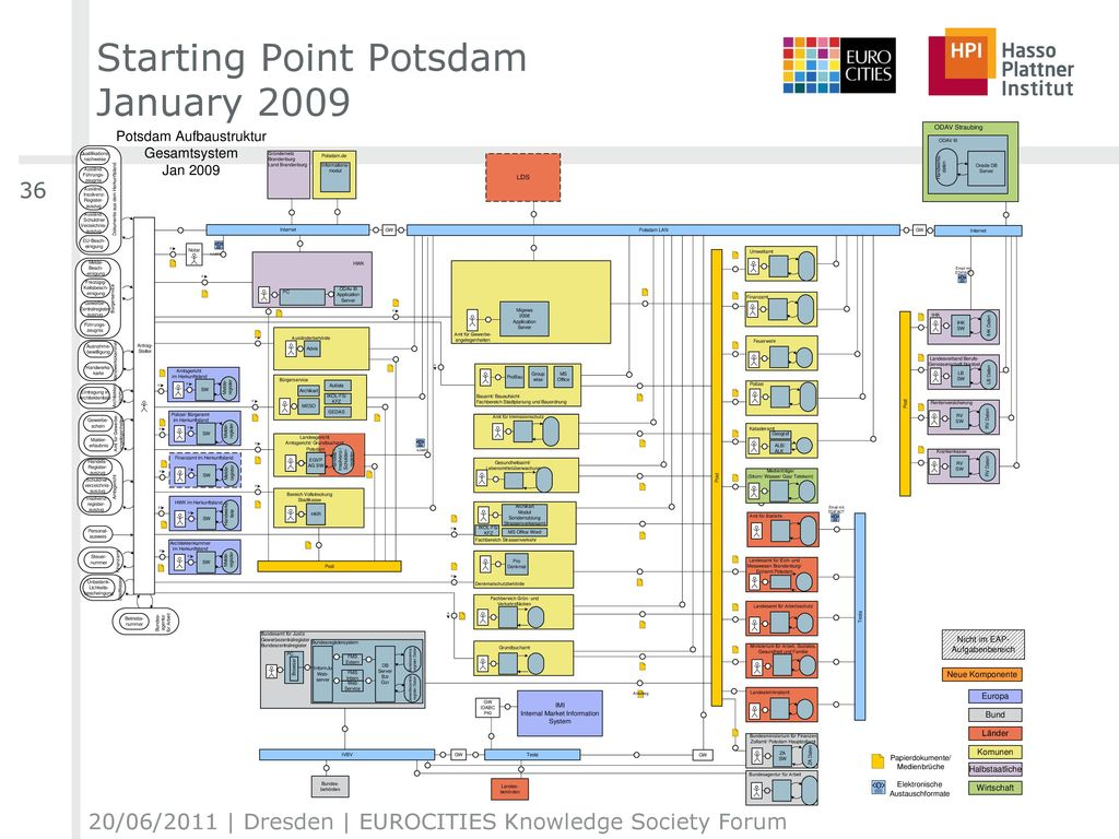 Starting Point Potsdam January 2009