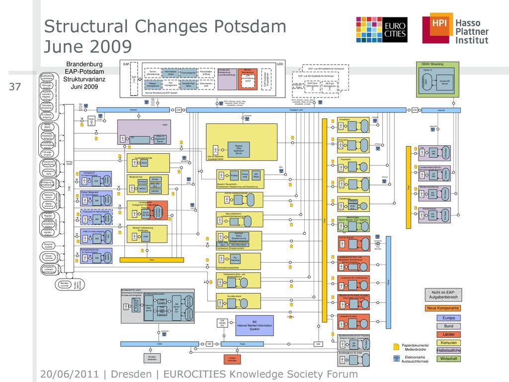 Structural Changes Potsdam June 2009