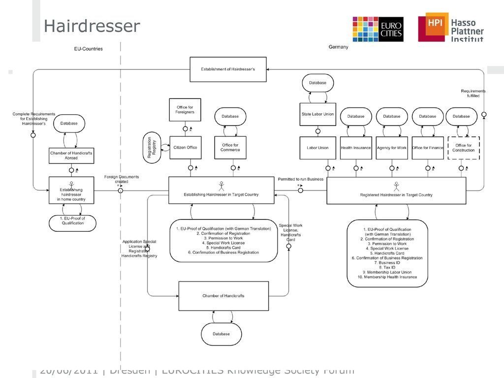 Hairdresser 20/06/2011 | Dresden | EUROCITIES Knowledge Society Forum
