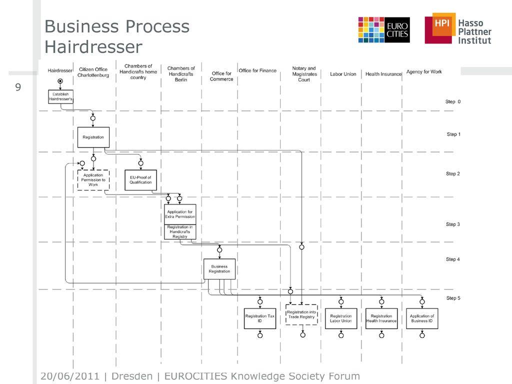 Business Process Hairdresser