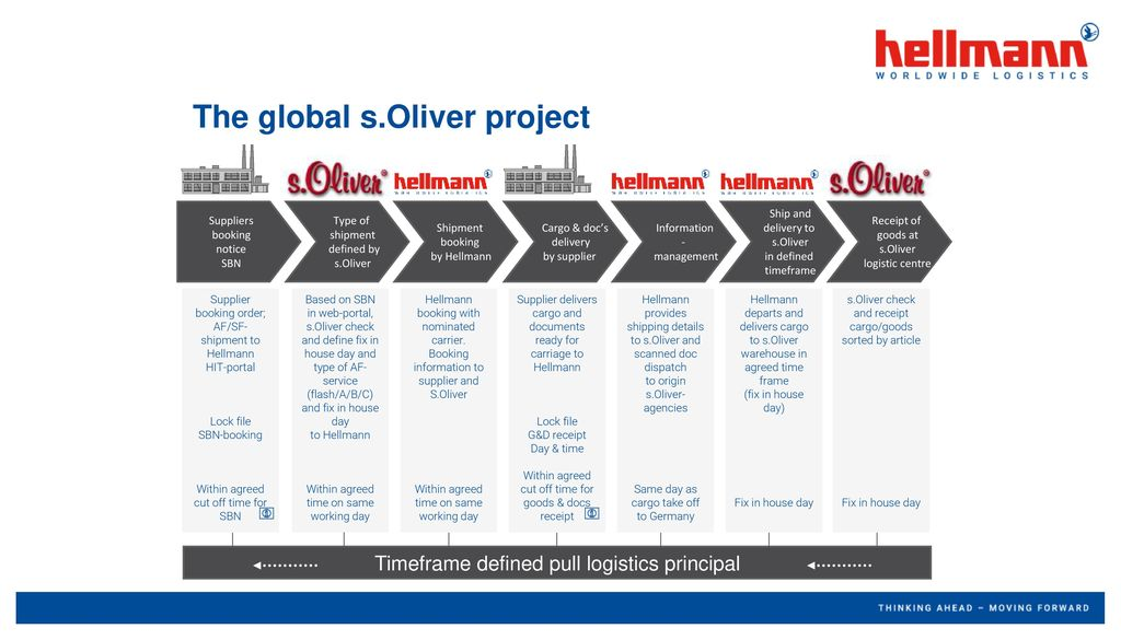 The global s.Oliver project