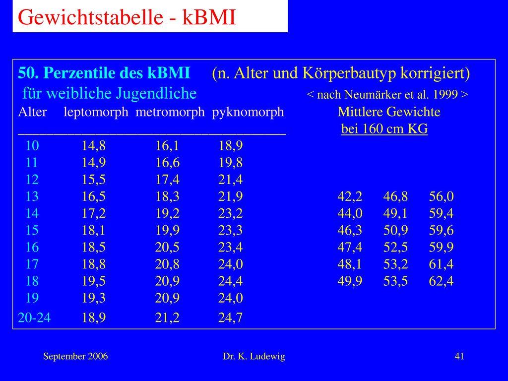 Gewichtstabelle - kBMI