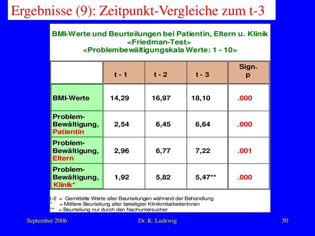 Ergebnisse (9): Zeitpunkt-Vergleiche zum t-3