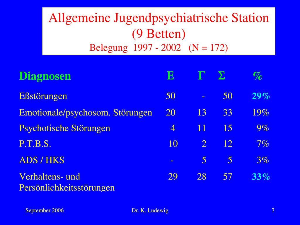Allgemeine Jugendpsychiatrische Station (9 Betten) Belegung 1997 - 2002 (N = 172)