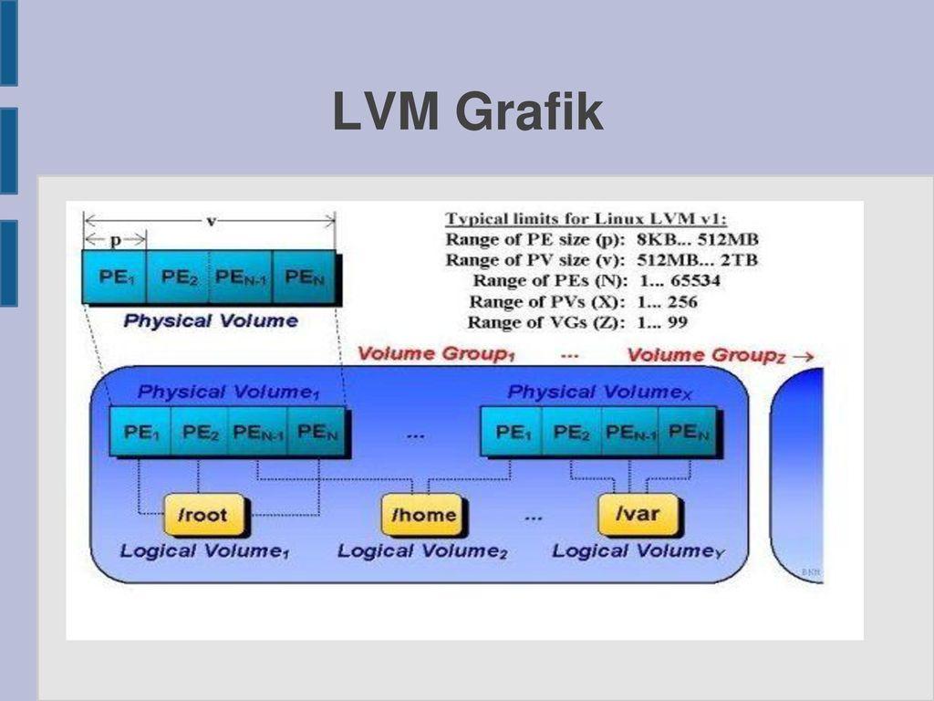 LVM Grafik