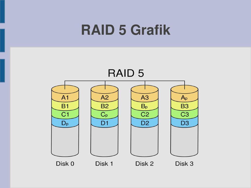 RAID 5 Grafik