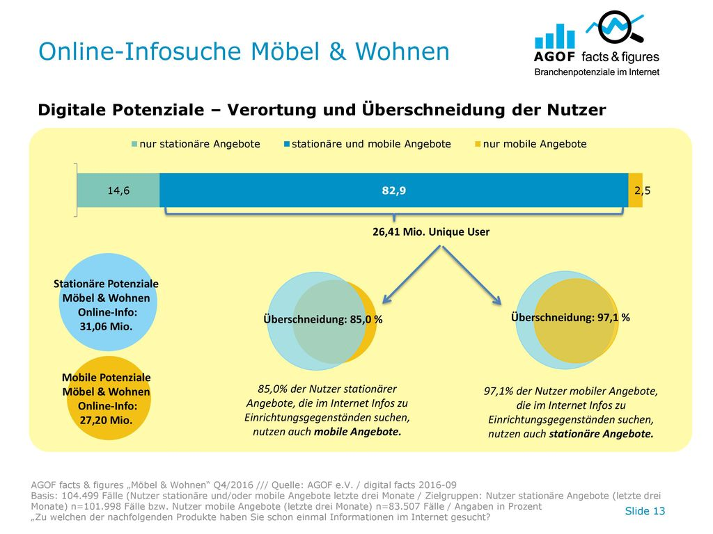 Online-Infosuche Möbel & Wohnen