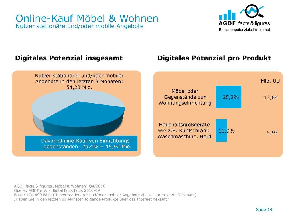 Online-Kauf Möbel & Wohnen Nutzer stationäre und/oder mobile Angebote