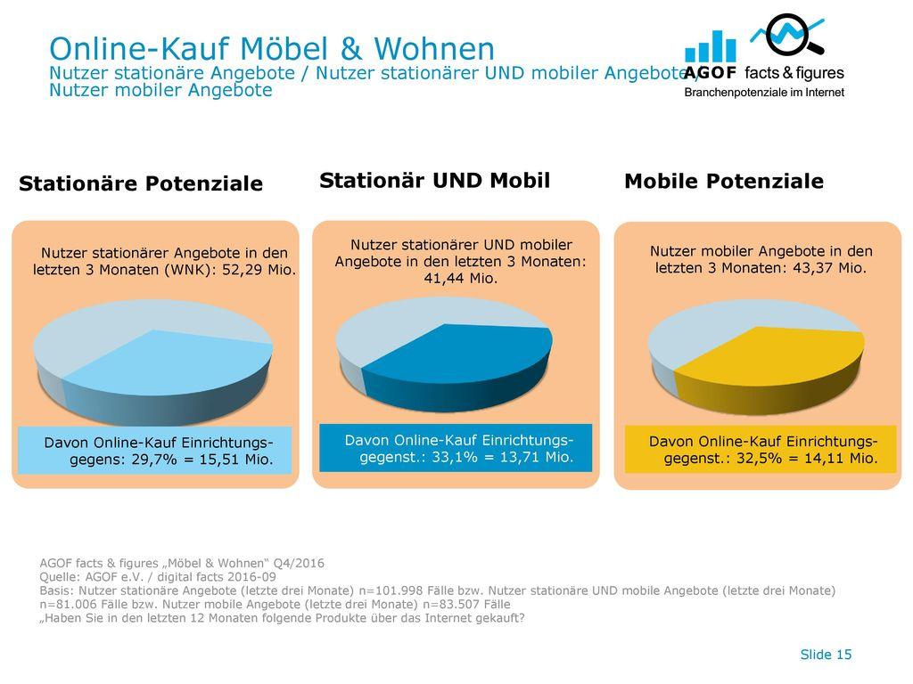 Online-Kauf Möbel & Wohnen
