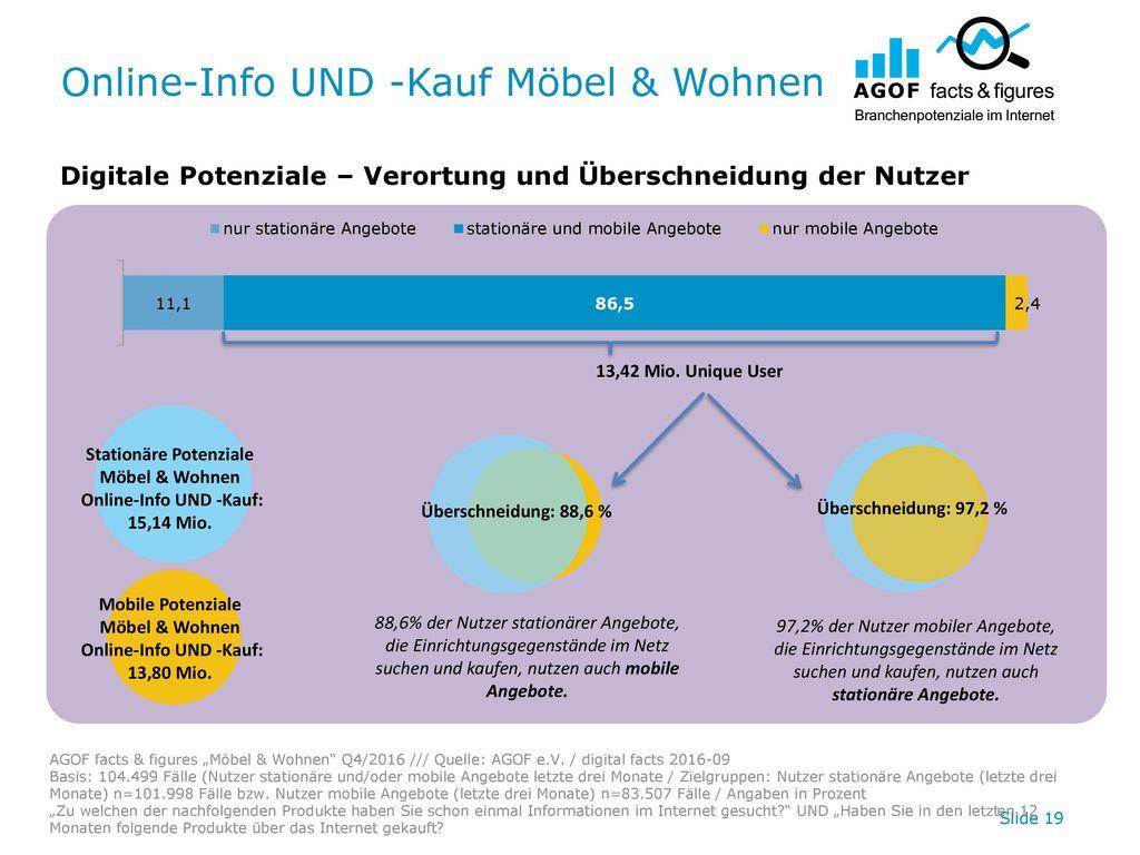 Online-Info UND -Kauf Möbel & Wohnen