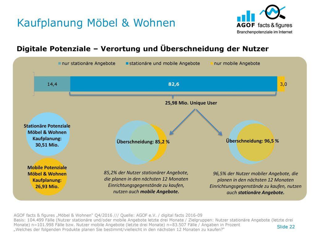 Kaufplanung Möbel & Wohnen