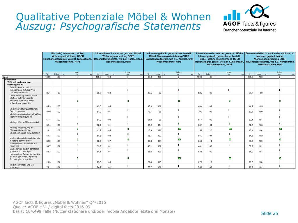 Qualitative Potenziale Möbel & Wohnen