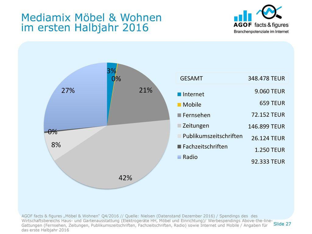 Mediamix Möbel & Wohnen im ersten Halbjahr 2016