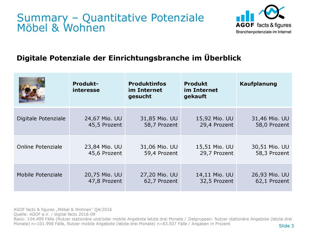 Summary – Quantitative Potenziale Möbel & Wohnen