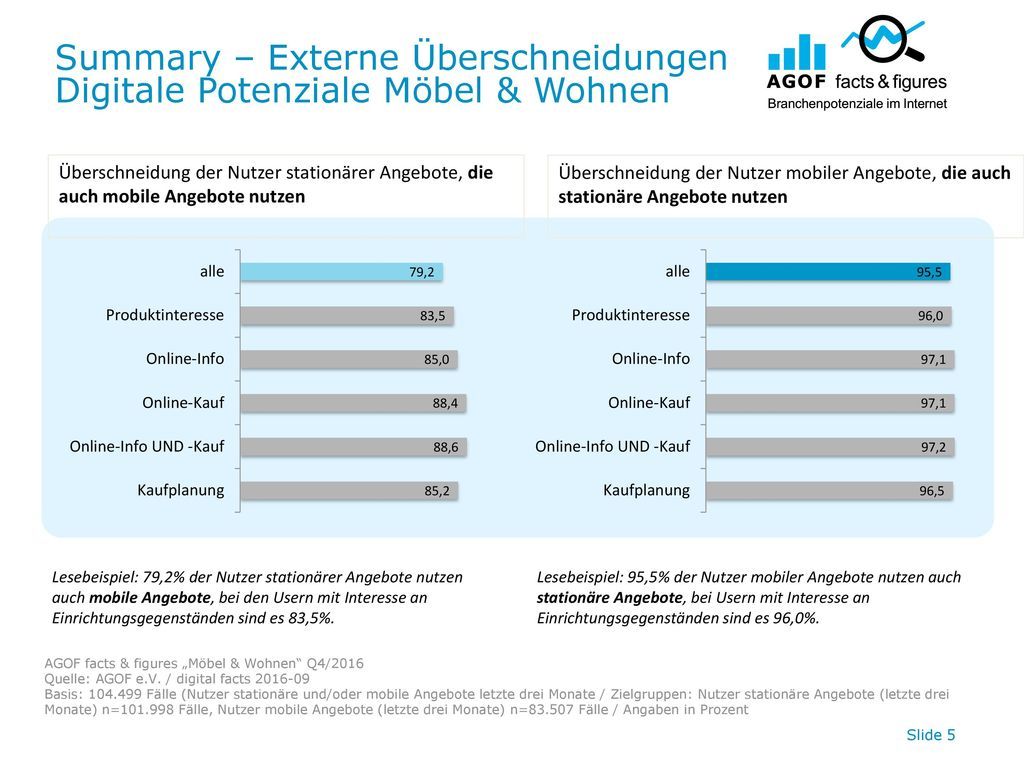 Summary – Externe Überschneidungen Digitale Potenziale Möbel & Wohnen