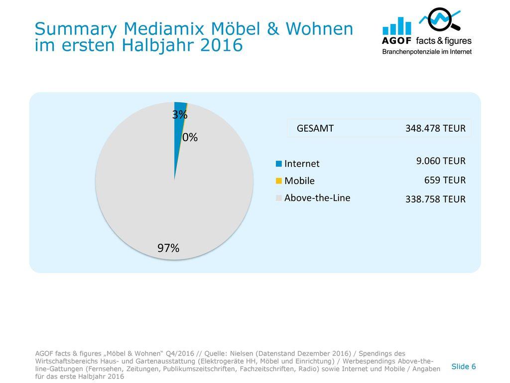 Summary Mediamix Möbel & Wohnen im ersten Halbjahr 2016