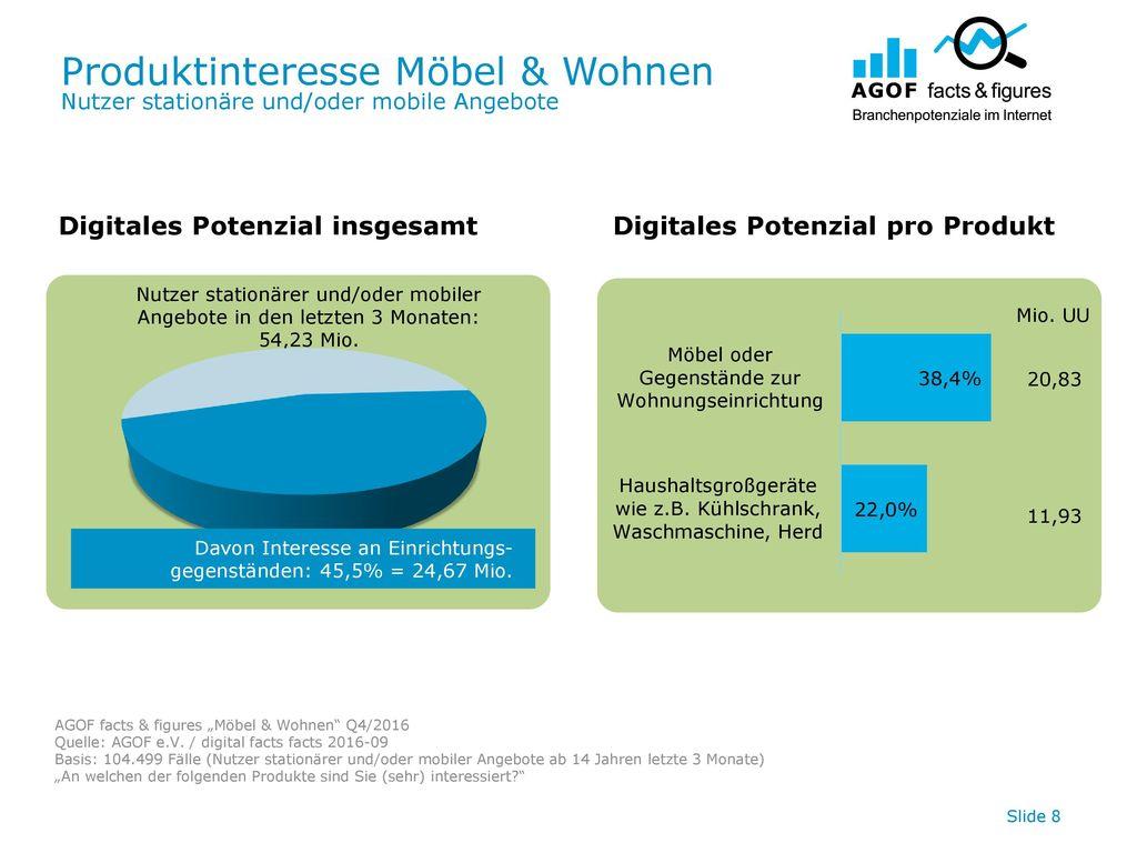 Produktinteresse Möbel & Wohnen Nutzer stationäre und/oder mobile Angebote