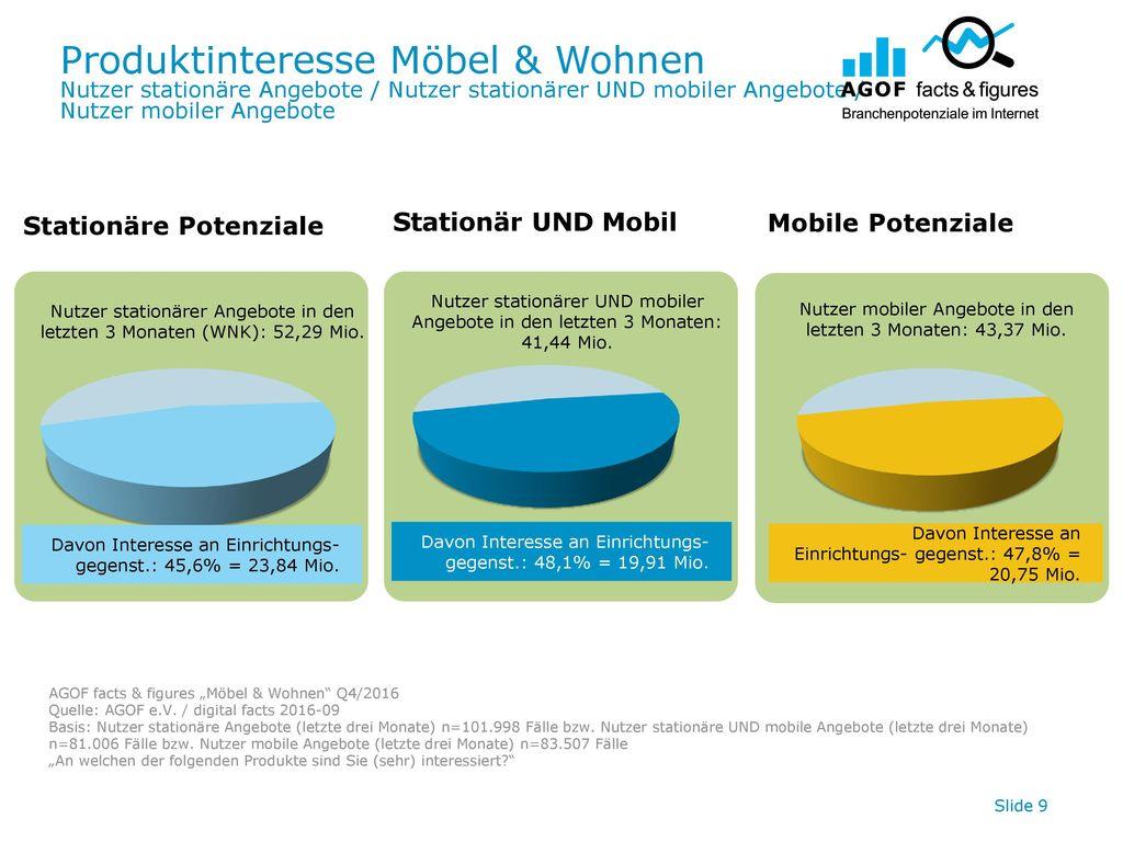 Produktinteresse Möbel & Wohnen