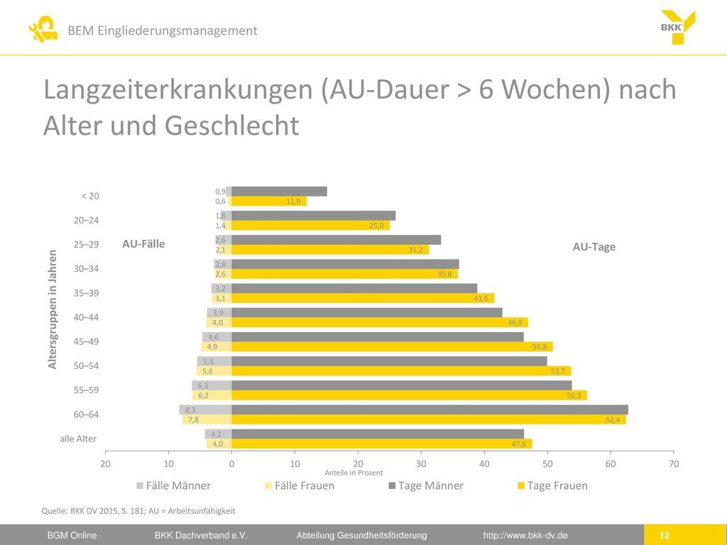 Langzeiterkrankungen (AU-Dauer > 6 Wochen) nach Alter und Geschlecht