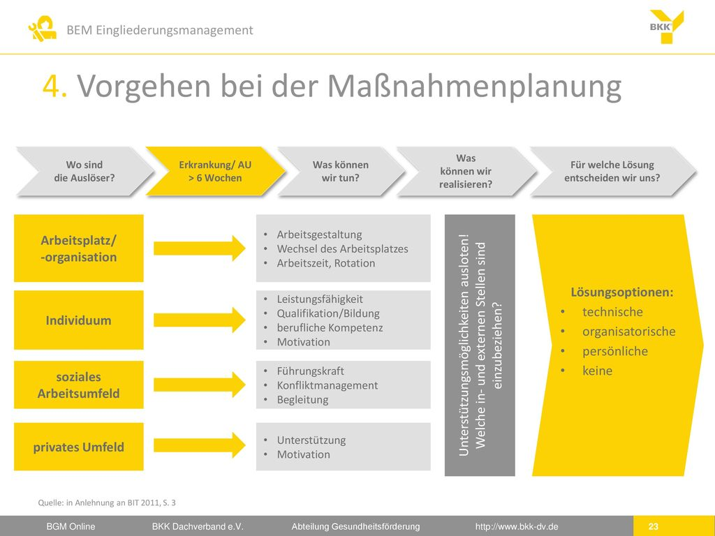 4. Vorgehen bei der Maßnahmenplanung