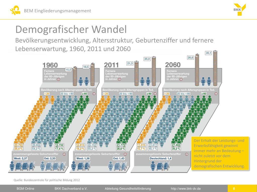 Demografischer Wandel Bevölkerungsentwicklung, Altersstruktur, Geburtenziffer und fernere Lebenserwartung, 1960, 2011 und 2060