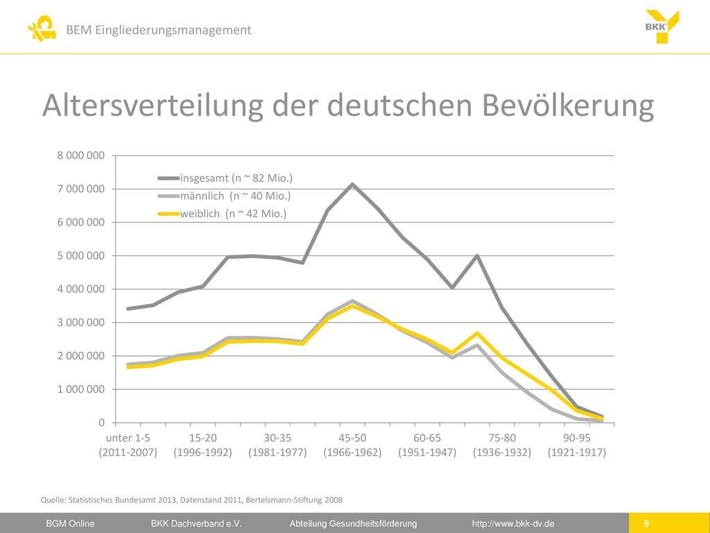 Altersverteilung der deutschen Bevölkerung