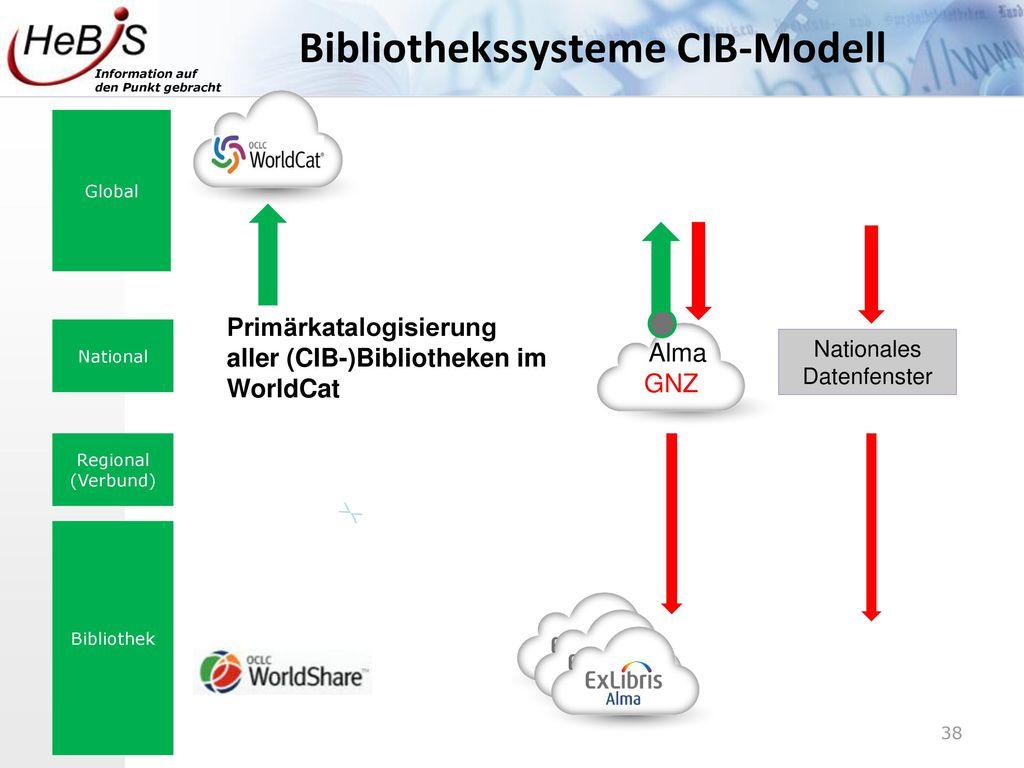 Bibliothekssysteme CIB-Modell