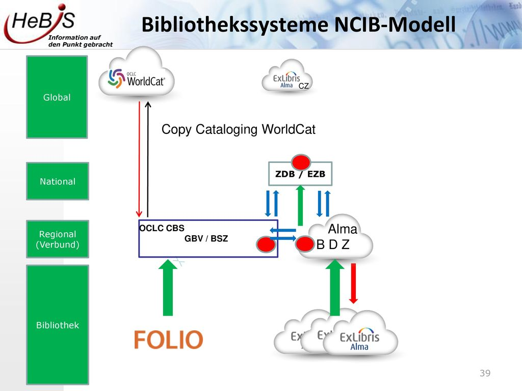 Bibliothekssysteme NCIB-Modell