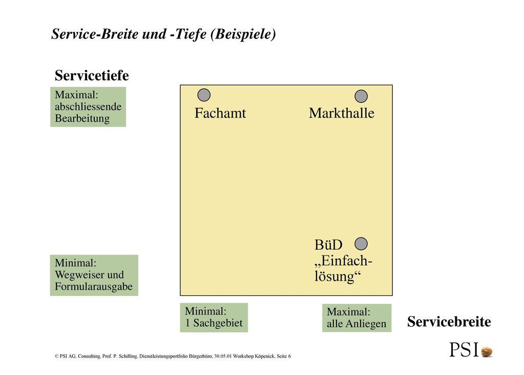 Service-Breite und -Tiefe (Beispiele)